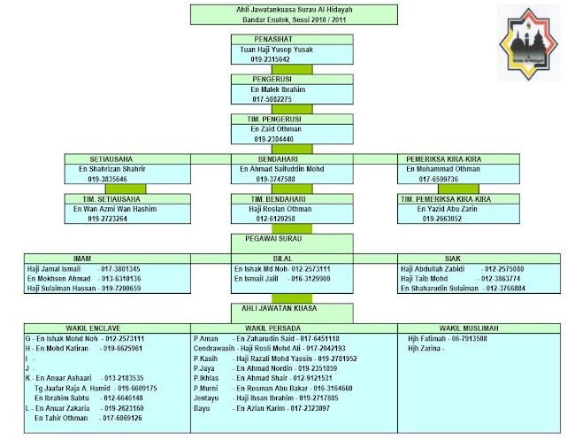 CARTA ORGANISASI 2010/2011