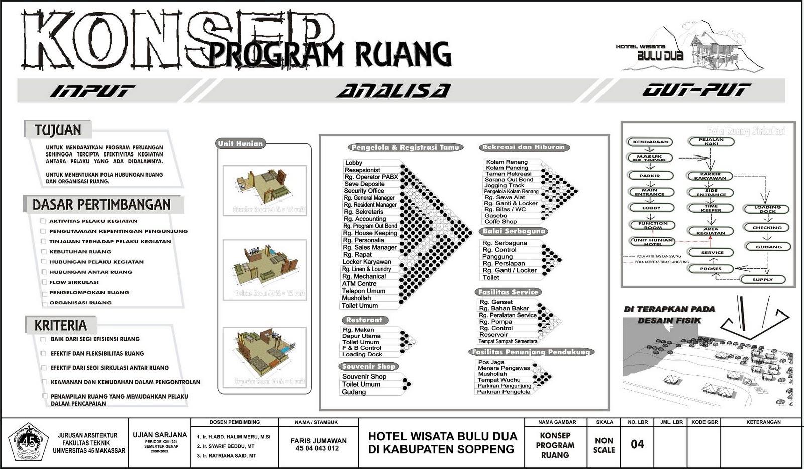 Faris jumawan konsep perencanaan hotel wisata buludua kab for Application plan cuisine