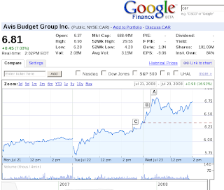CAR v Google finance dne 23.7.2008