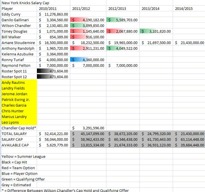 These are the projected Salary Cap figures for the New York Knicks for the