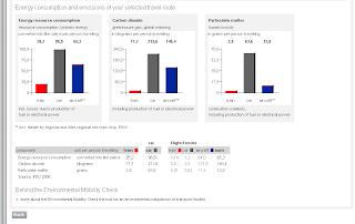 Bahn.de comparative energy consumption graph