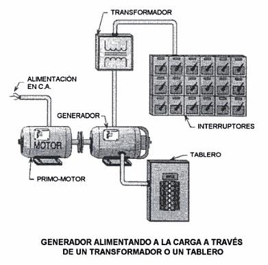 Generadores de corriente alterna regla de la mano derecha - Generadores de corriente ...