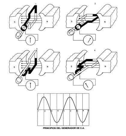 Generadores de corriente alterna el voltaje inducido - Generador de corriente ...