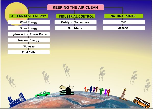 pollution and its control essay Soil pollution - types, effects, sources and control of soil pollution soil pollution soil pollution is defined as.