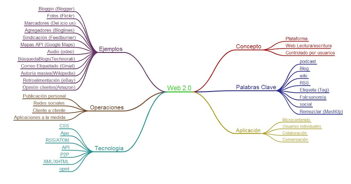 web-20-estructura.jpg