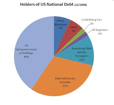How Much Is The Us Government In Debt