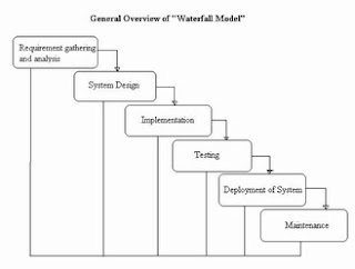 Software testing bank waterfall model the stages of the waterfall model are requirement analysis definition ccuart Images