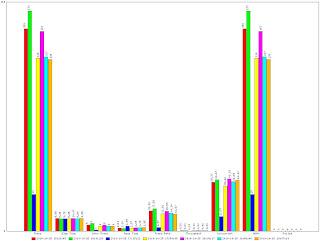 CSV to Graph, Convert Siege Log into Bar Graph