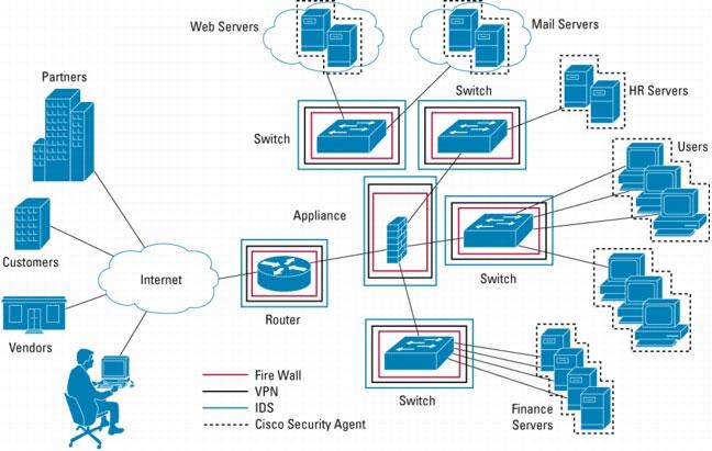 Telecom Network Technology Basic Routing Bridgging