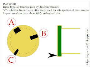 Image: TOZ-35 Striker. Effective impact area.