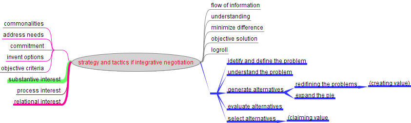 negotiation plan Crafting a negotiation strategy plan a strategy to apply to your negotiations  describe the process of identifying a problem or issue for negotiation.
