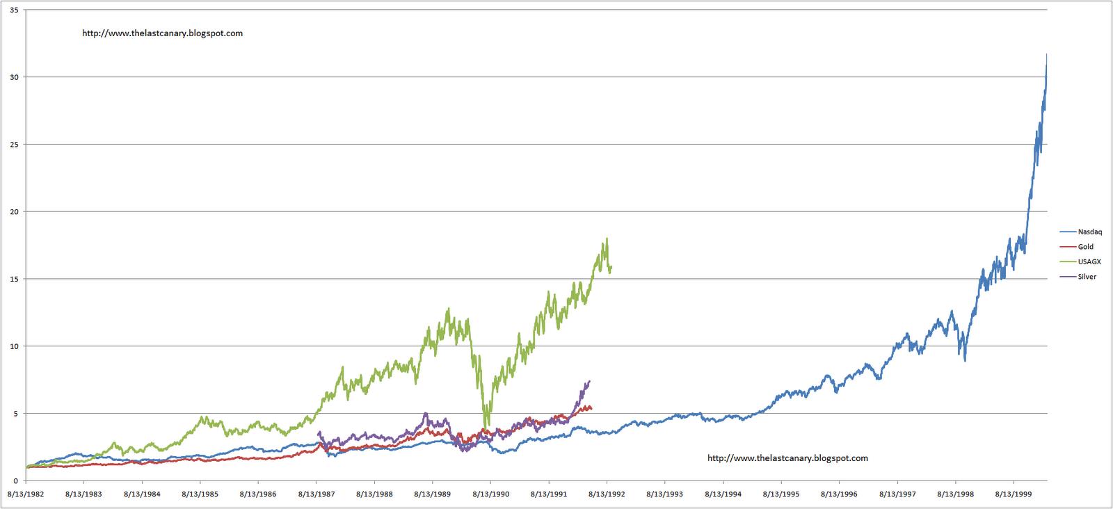 Gold silver trading indicators