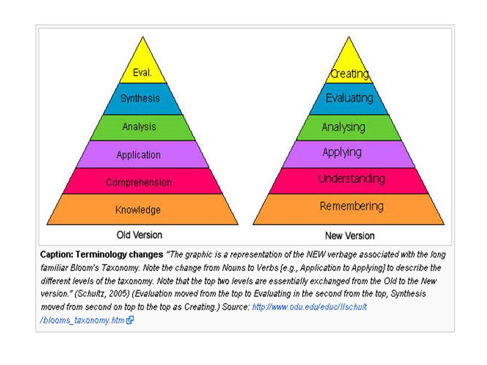 blooms taxonomy cognitive domain Bloom's taxonomy of cognitive development bloom identified six levels within  the cognitive domain, from the simple recall or recognition of facts, as the lowest.
