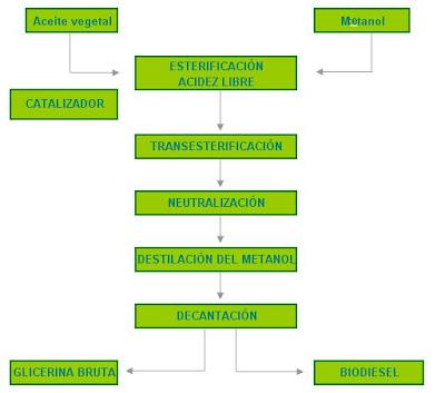 Qumica orgnica verde proceso de produccin del biodiesel diagrama flujo de proceso el biodiesel esta compuesto por esteres metlicos de cidos grasos producidos a travs de una reaccin de transesterificacin ccuart Image collections