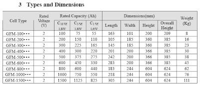Tabla de datos geométricos de baterías