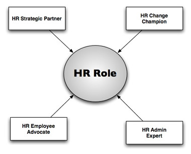 roles of human resource manager A human resources department is a critical component of employee well-being in   there are some definite drawbacks to not having an hr manager in-house.