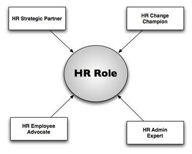 human resources roles essay