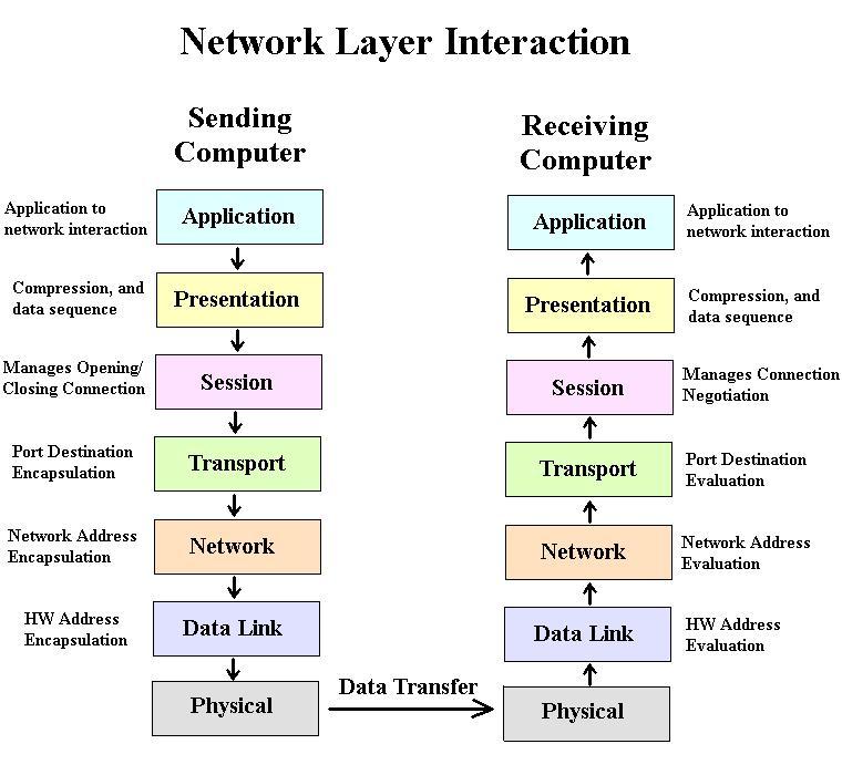 Tutorial Glaxy  Define Network Layers