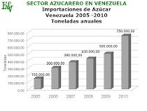Crece la importación de azúcar (FESOCA)
