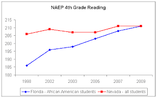 Florida's African-American students vs. all Nevada students in 4th grade reading scores