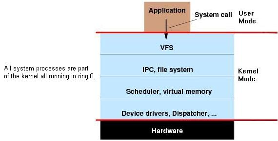 Malhar's Tech Blog: Types of kernel