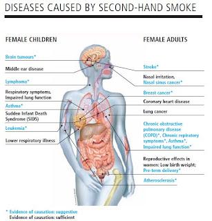 enfermedades del fumador