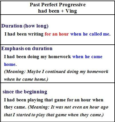 past perfect progressive tense exercises pdf