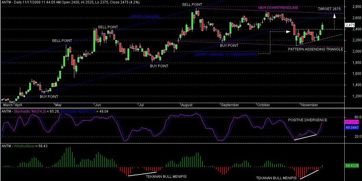 BEST TECHNICAL ANALYSIS STOCK ANTM DUO CHANNEL STOCHAS