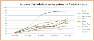 Estadisticas twitter latinoamercia more adwords