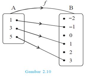 Feethree diagram cartesius dari fungsi f sebagai berikut ccuart Images