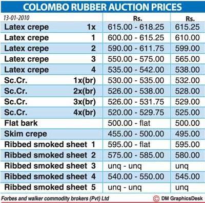 Average Auction Price For Older Yrs Car