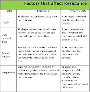 factors that affect resistance and electric power Electrical circuit or equipment and the earth, or to some  harmonic distortion  issues, power factor problems  four variables that affect the ground resistance of.