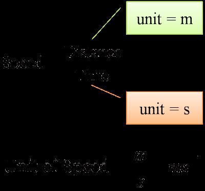 derived unit