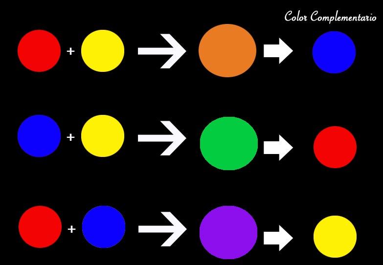 Qu es la colorimetr a no solo moda - Colores que combinan con wengue ...