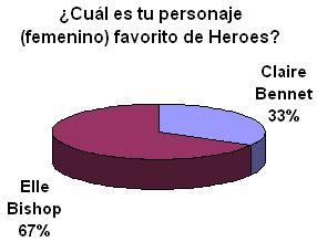 Resultados - Encuesta #4