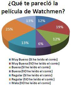 Resultados - Encuesta #8