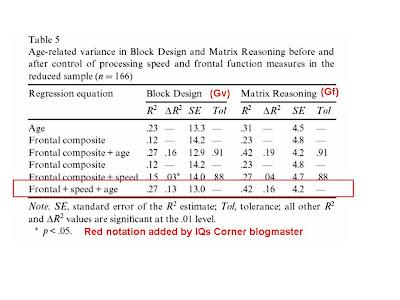 iq and age decline pdf