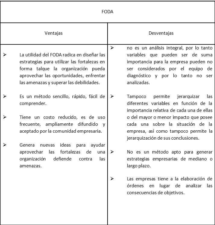 cuadro comparativo sobre las ventajas y desventajas del análisis foda