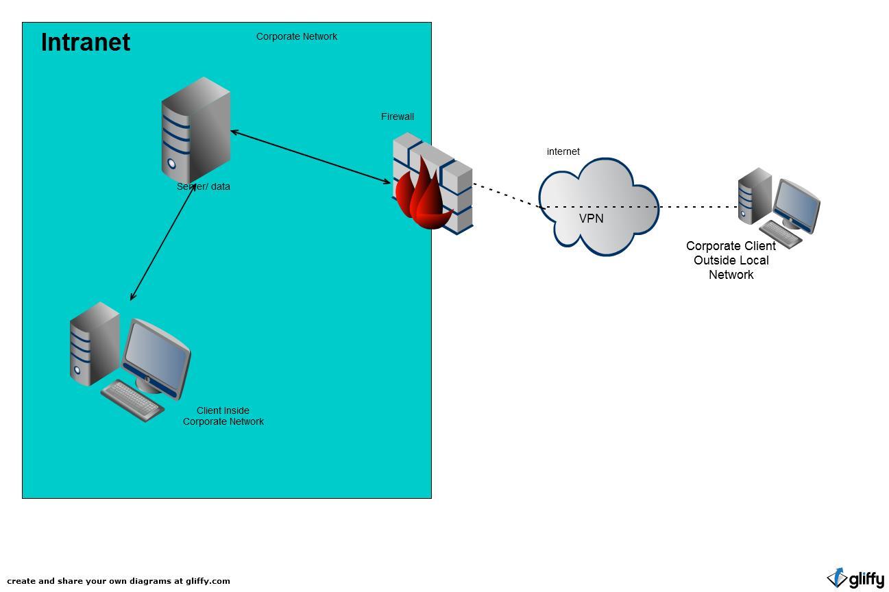 beanscuz11 5 3 intranet achitectural diagram rh beanscuz11 blogspot com