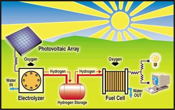 recursos naturales renovables. y Energías renovables