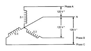 THE ELECTRIC ONLINE: One PhaseTransformer and Three Phase Transformer