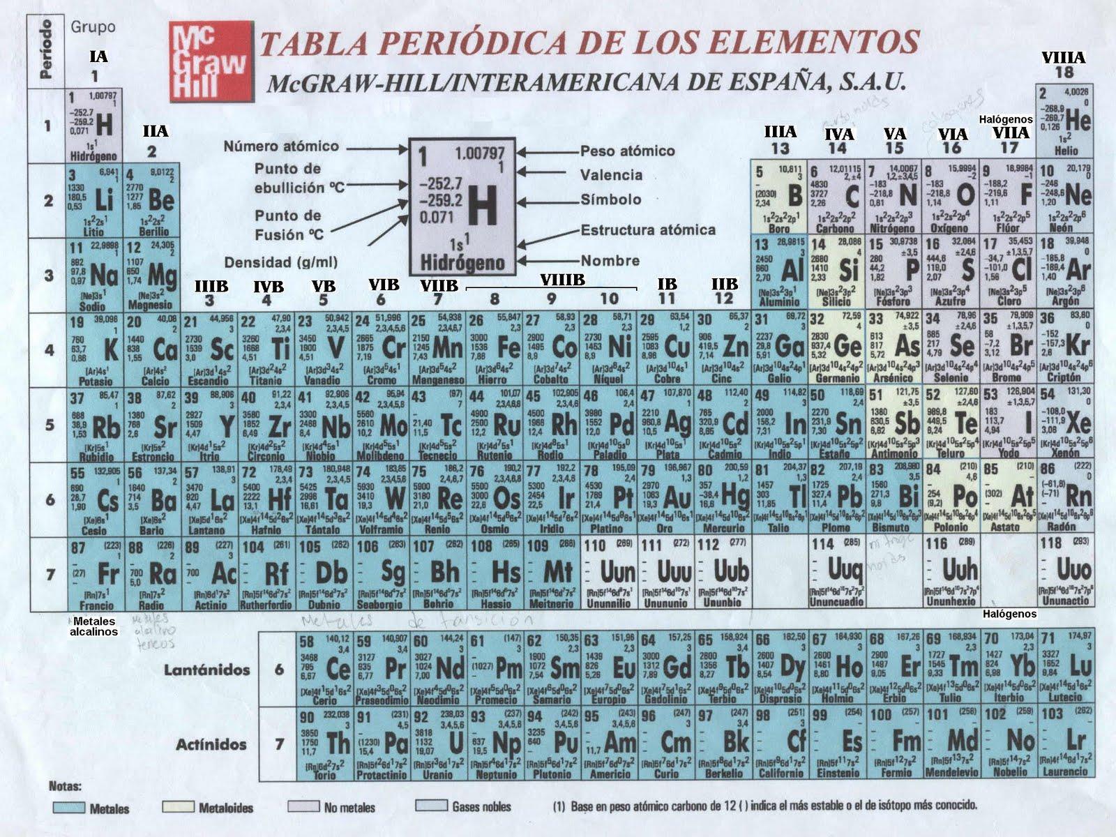 Quien invent quien invento la tabla periodica quien invento la tabla periodica urtaz Gallery