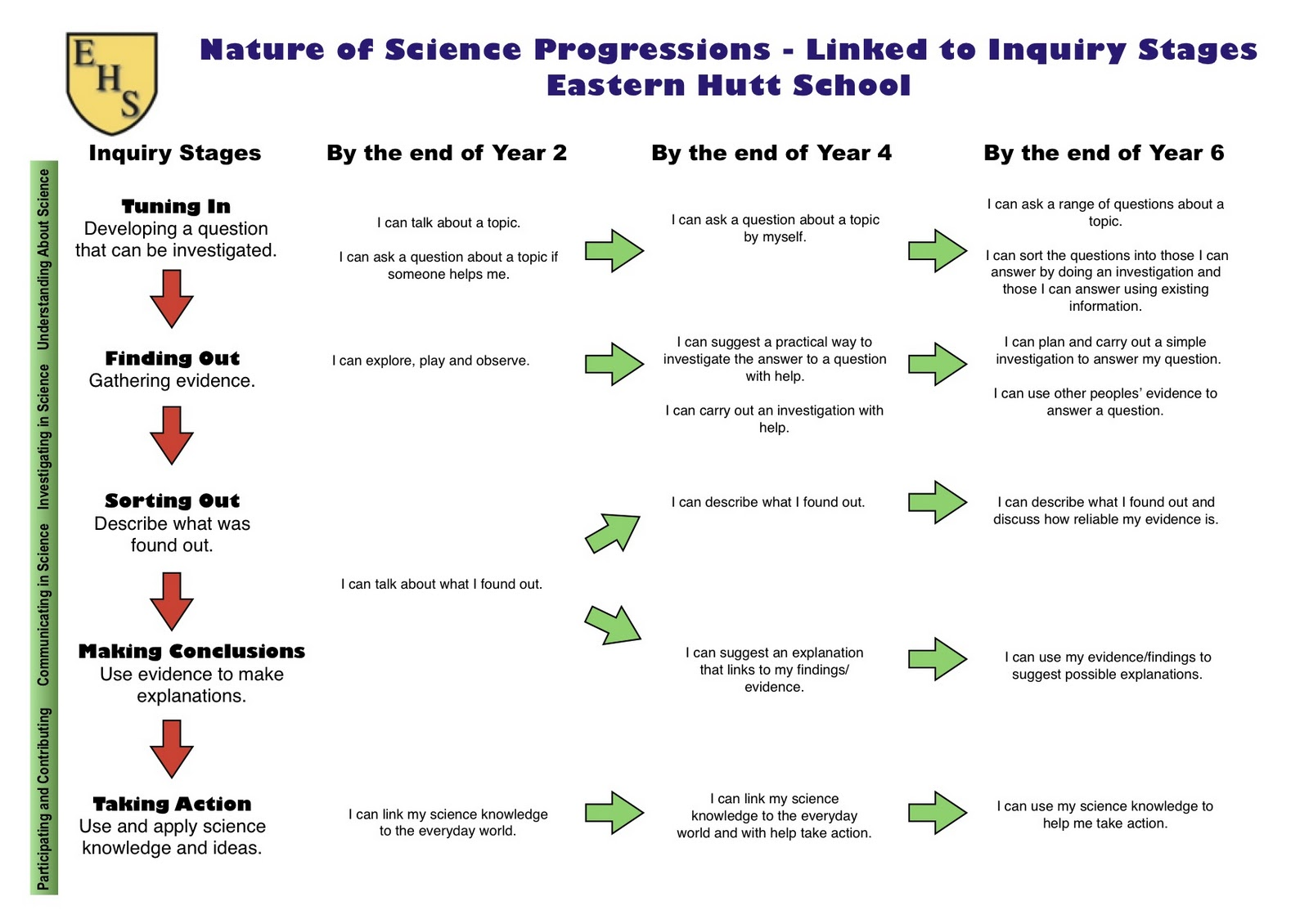 Accounting. Enjoy The Nature Of Science Worksheet Gallery Images ...