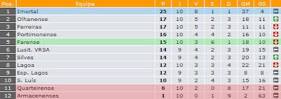 Classificação Geral | Juvenis | 1ª Divisão Algarve