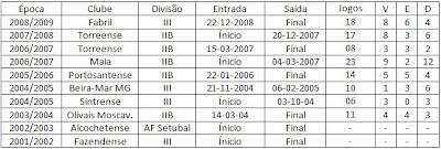 Hsitorial de Rui Esteves como técnico de futebol