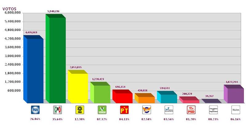 Resultados preliminares de la elecciones en Mexico