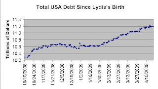 Graph showing the increase in the national debt for the United States from 2008-2009