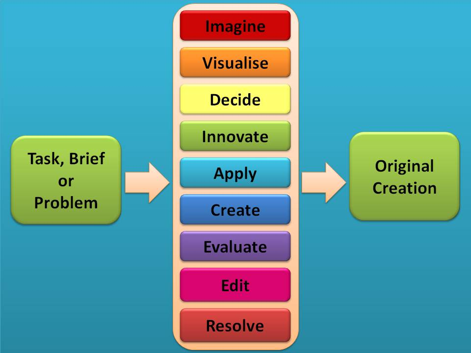 applying creativity to problems In order to better understand creative problem solving, it is necessary to draw some distinctions and clarify even further the relationships between creativity and problem solving some writers, including covington (1987), getzels (1964) and van gundy (1988), have offered taxonomies of problem solving that identify types of problems requiring.