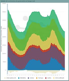 Ejemplo de gráfico de generación y consumo (REE)