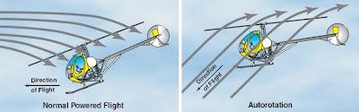 Situación de vuelo normal y autorrotación de un helicóptero